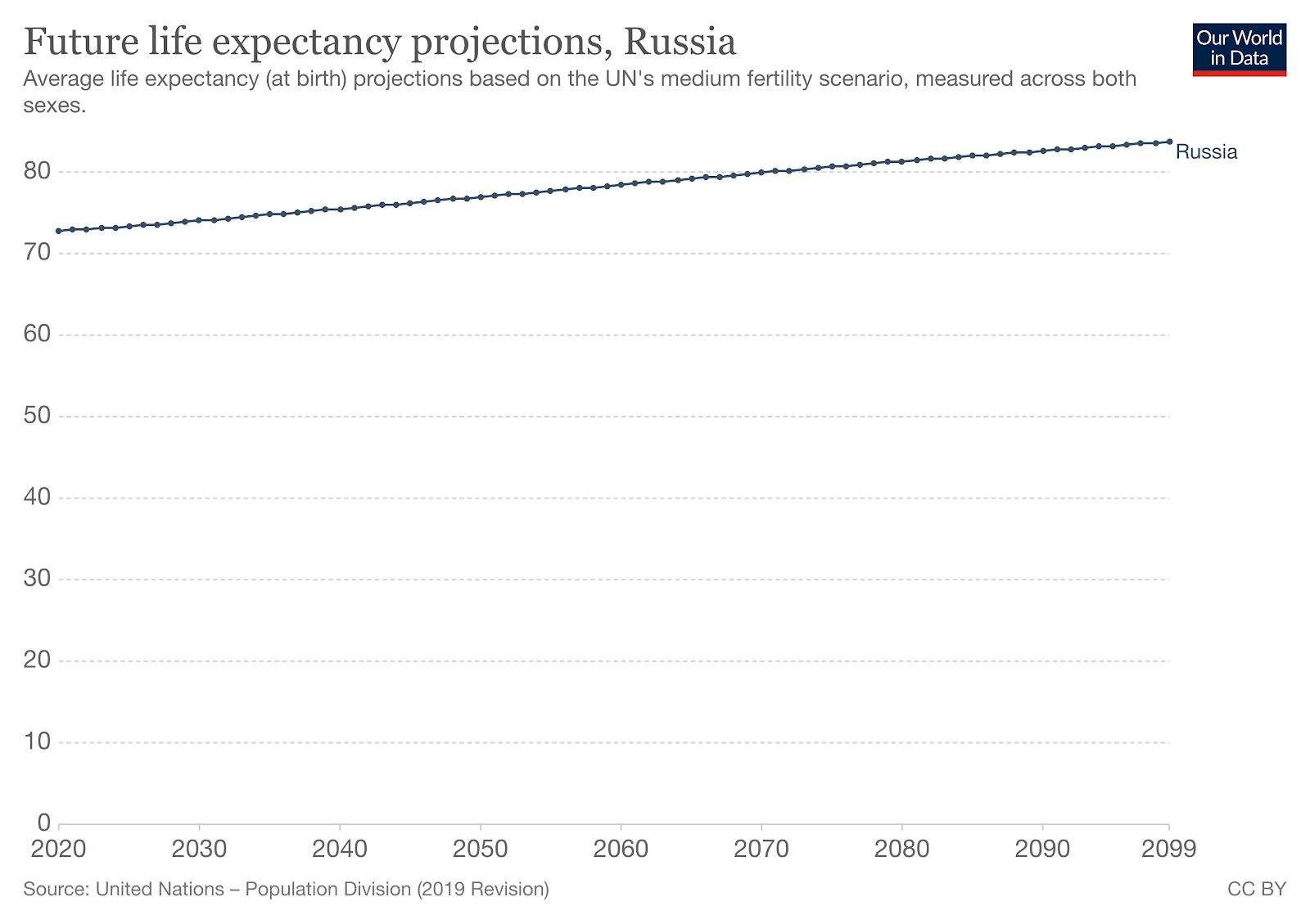 Ожидаемая средняя продолжительность жизни России по данным ООН