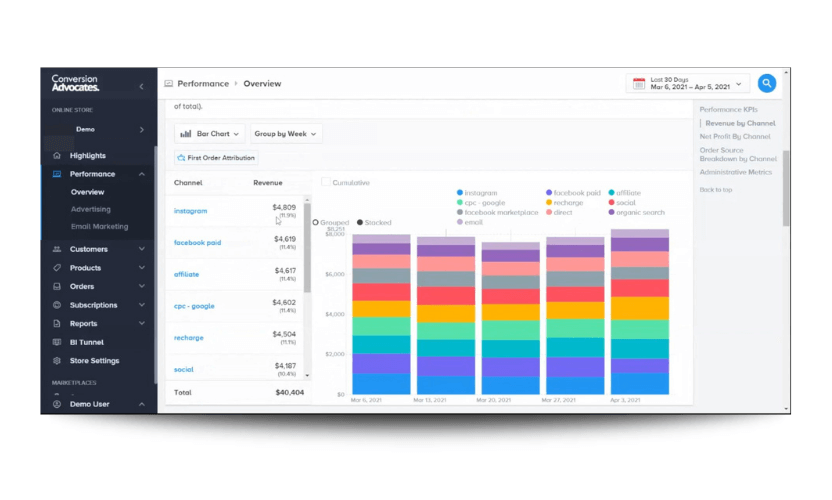 An image of a colorful report on marketing channels within the business intelligence software Insights, showing that Instagram has the highest revenue, followed by facebook paid and affiliate.