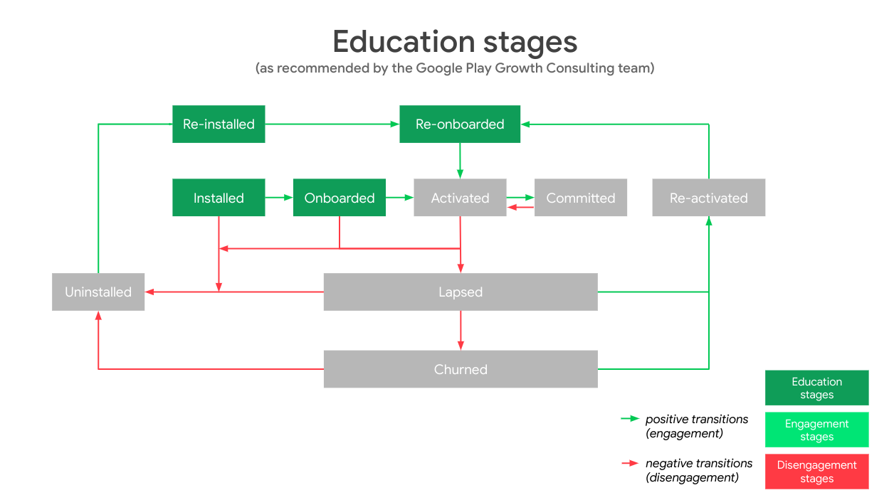The App User Journey education stages