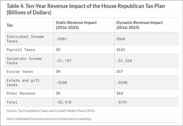 Налоговая реформа: Хорошая, плохая, злая - Часть 3, начало