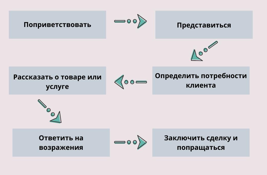 Структура скрипта продаж