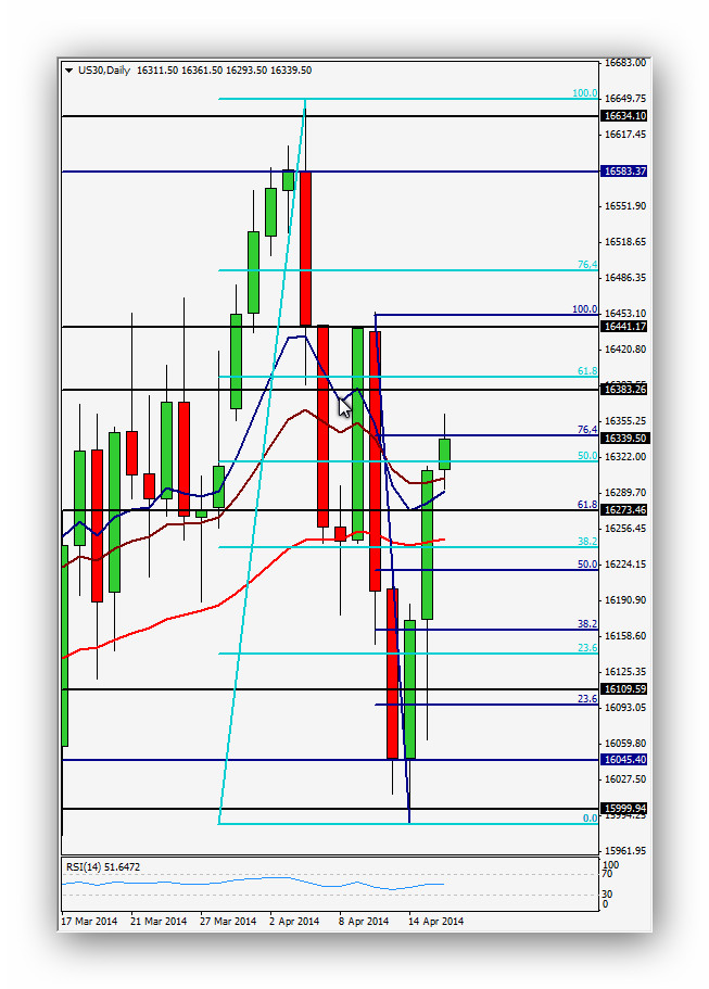 Compartirtrading Post Day Trading 2014-04-16 Dow Diario