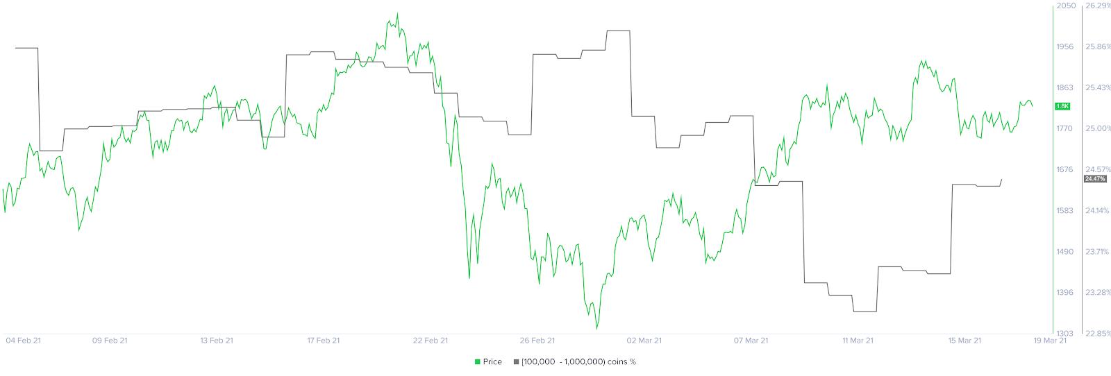 Ethereum holder distribution chart