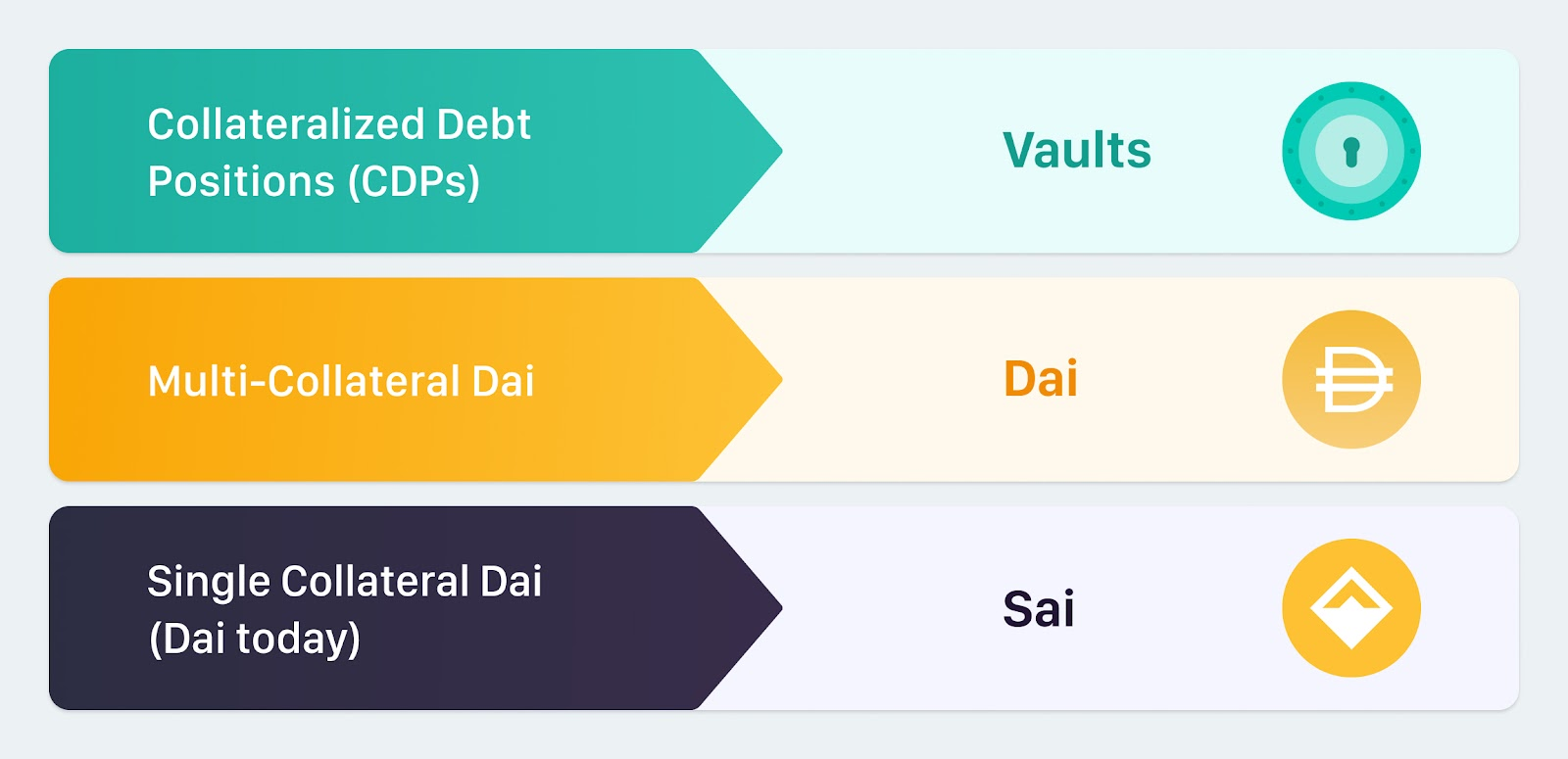 MakerDao's new terminology