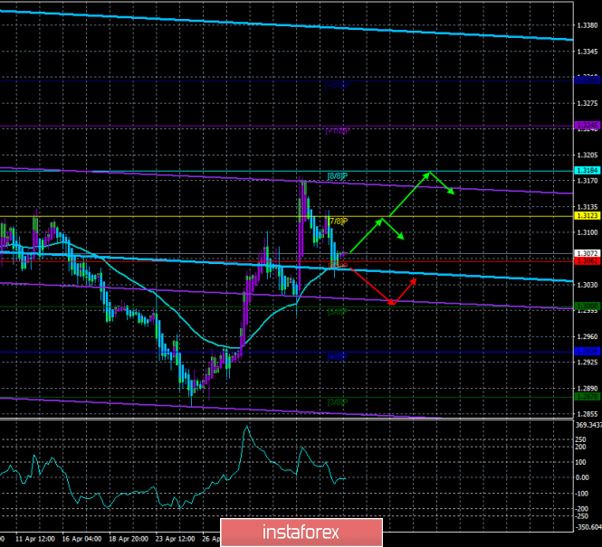 """GBP/USD. May 8th. The trading system """"Regression Channels"""". Theresa May """"calls"""" to accept her version of the """"deal"""""""