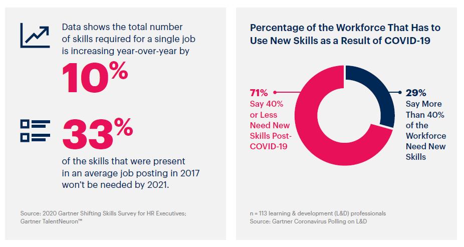 """2 graphiques Gartner de l'étude """"5 priorités pour les responsables des ressources humaines en 2021"""" qui illustre le besoin de compétences lié au Covid-19"""