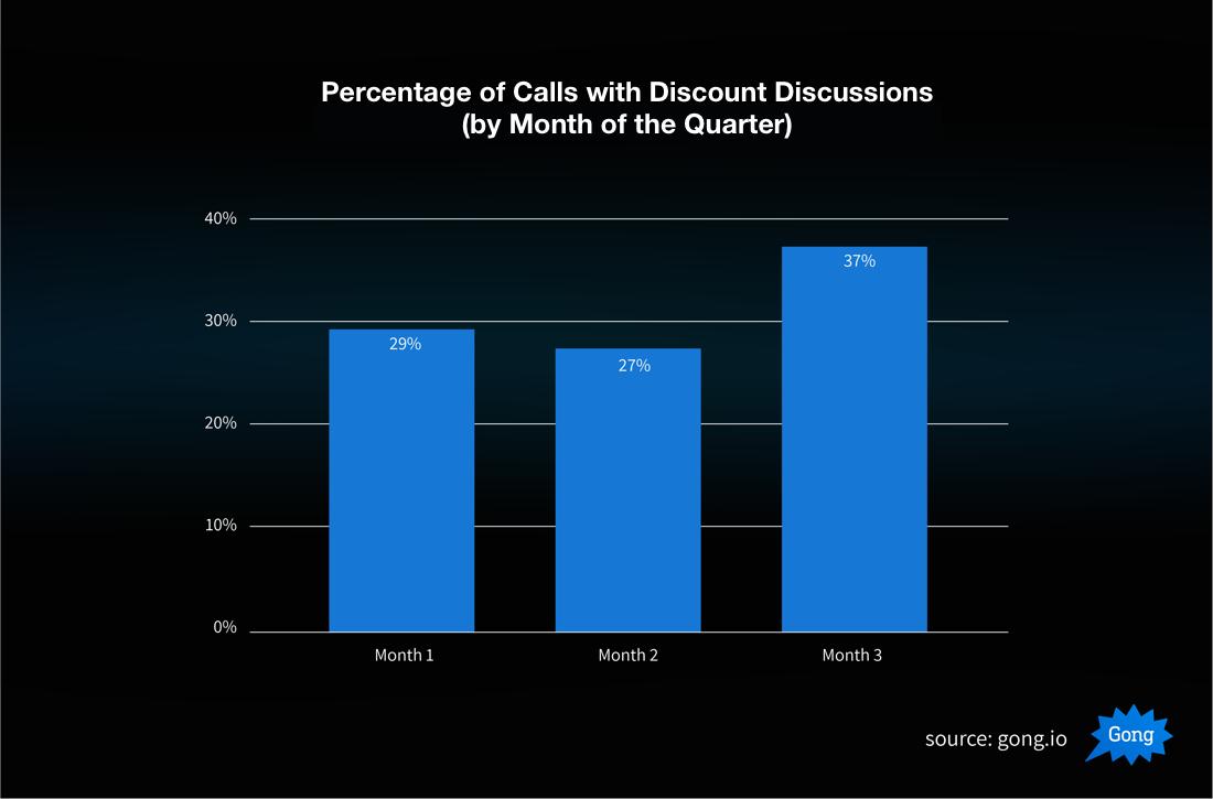 Bad Sales Quarter 3