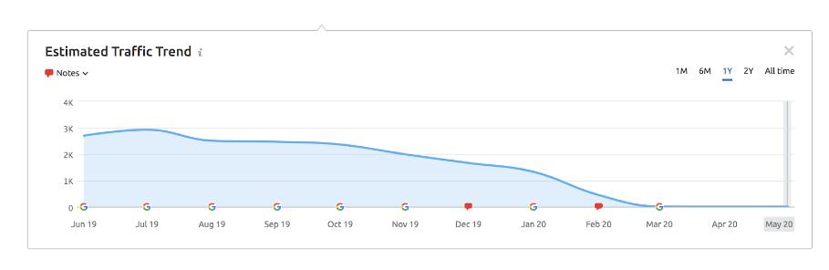 просадка трафика на графике в результате ручных мер Google