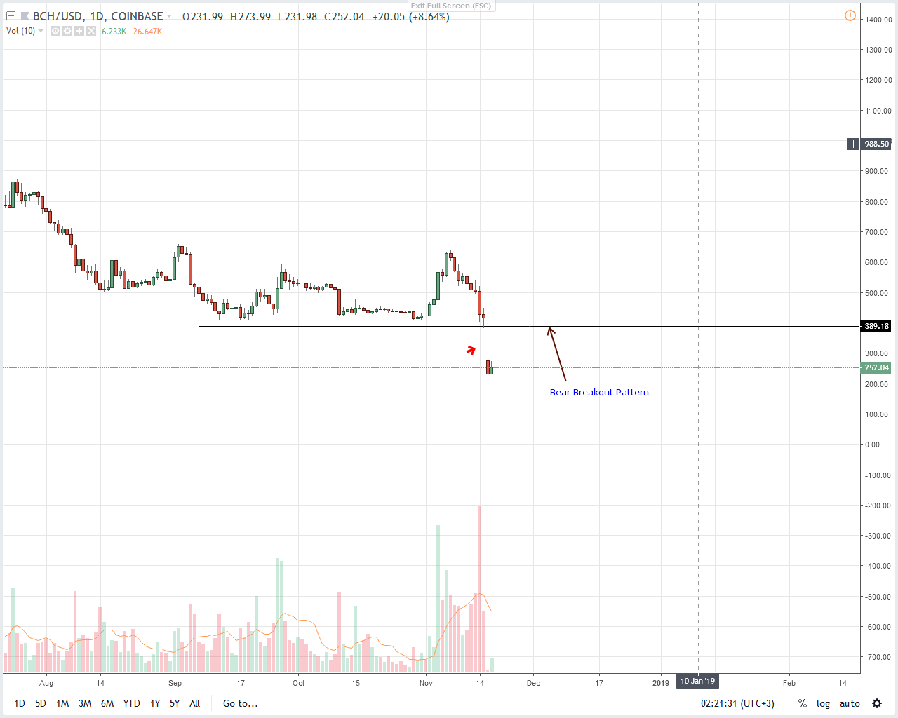 Bitcoin Cash Daily Chart--Nov 22.png