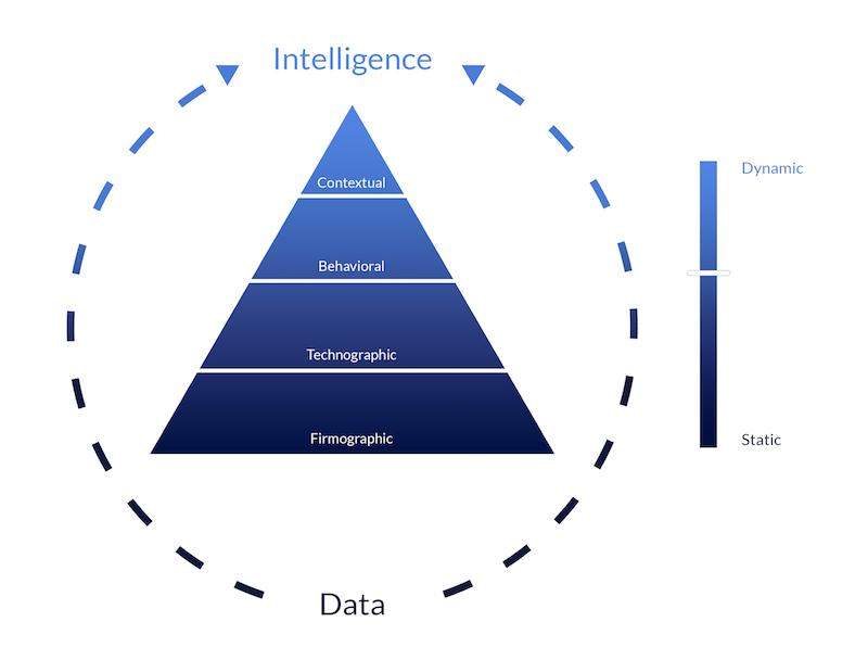 Account based intelligence