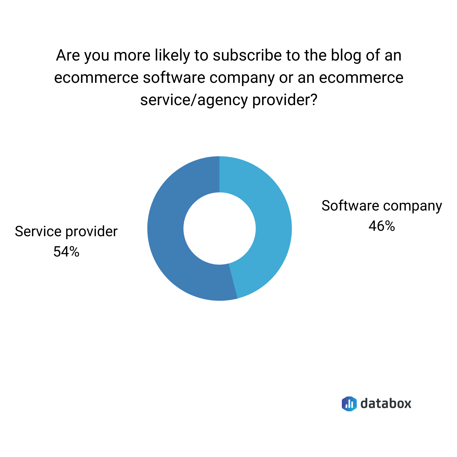 are you more likely to subscribe to the blog of an ecommerce software company or service/agency provider?