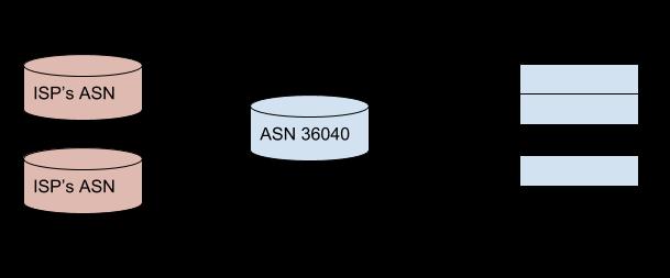 BGP - Interconnect Help