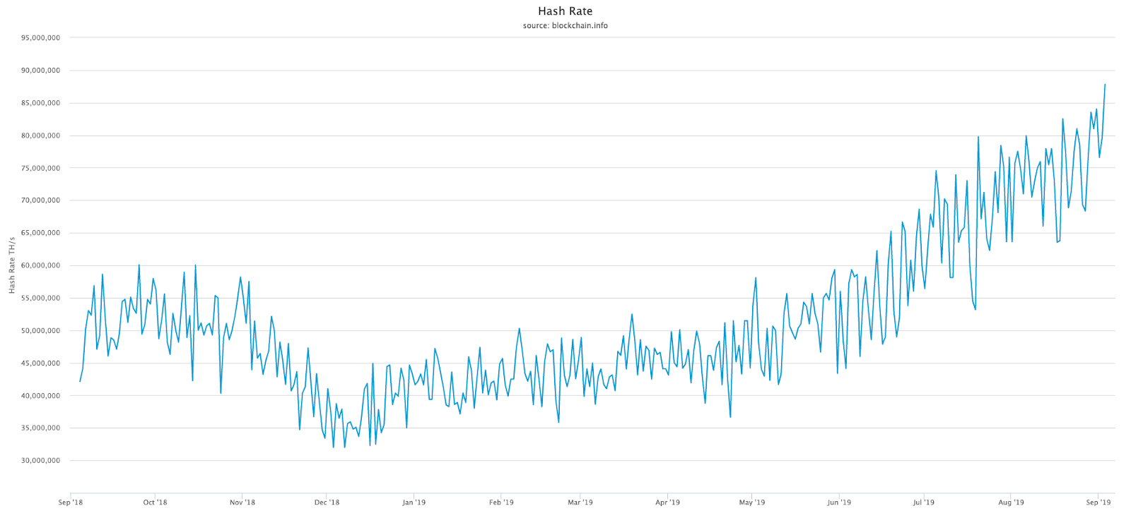 Bitcoin hash rate over the past year