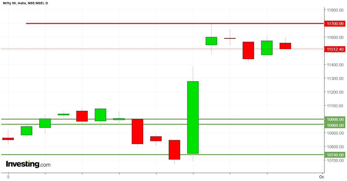 weekly updates candlestick chart