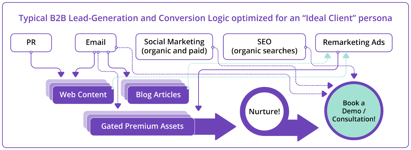 typical b2b lead-generation and conversion logic optimised for an ideal client persona