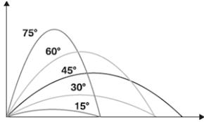 Gráfico mostrando a trajetória de diferentes lançamentos oblíquos para diferentes ângulos iniciais.