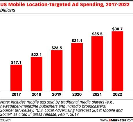 location targeting ad spending trends for 2020 visualfizz chicago