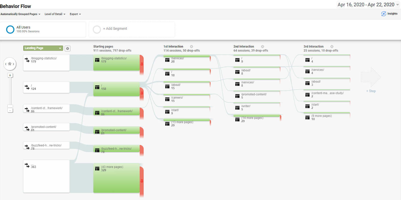Google Analytics Behavior Flow report