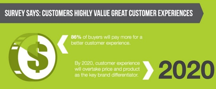 customers value great cx