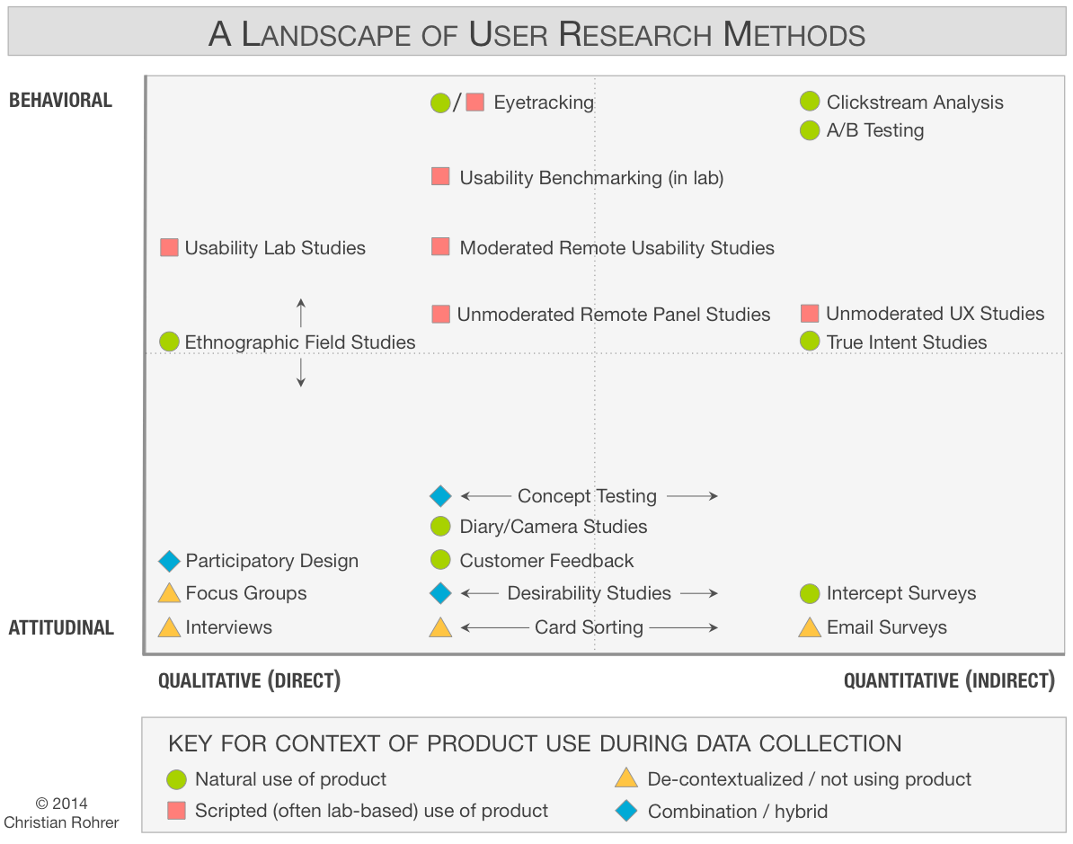 A landscape of user research methods chart by Nielsen Norman Group where user research methods are plotted against behavioral and attitudinal and qualitative and quantitative dimensions.