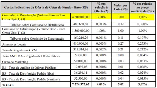 Quadro com Custos indicativos da oferta de cotas do Quasar Crédito Imobiliário.