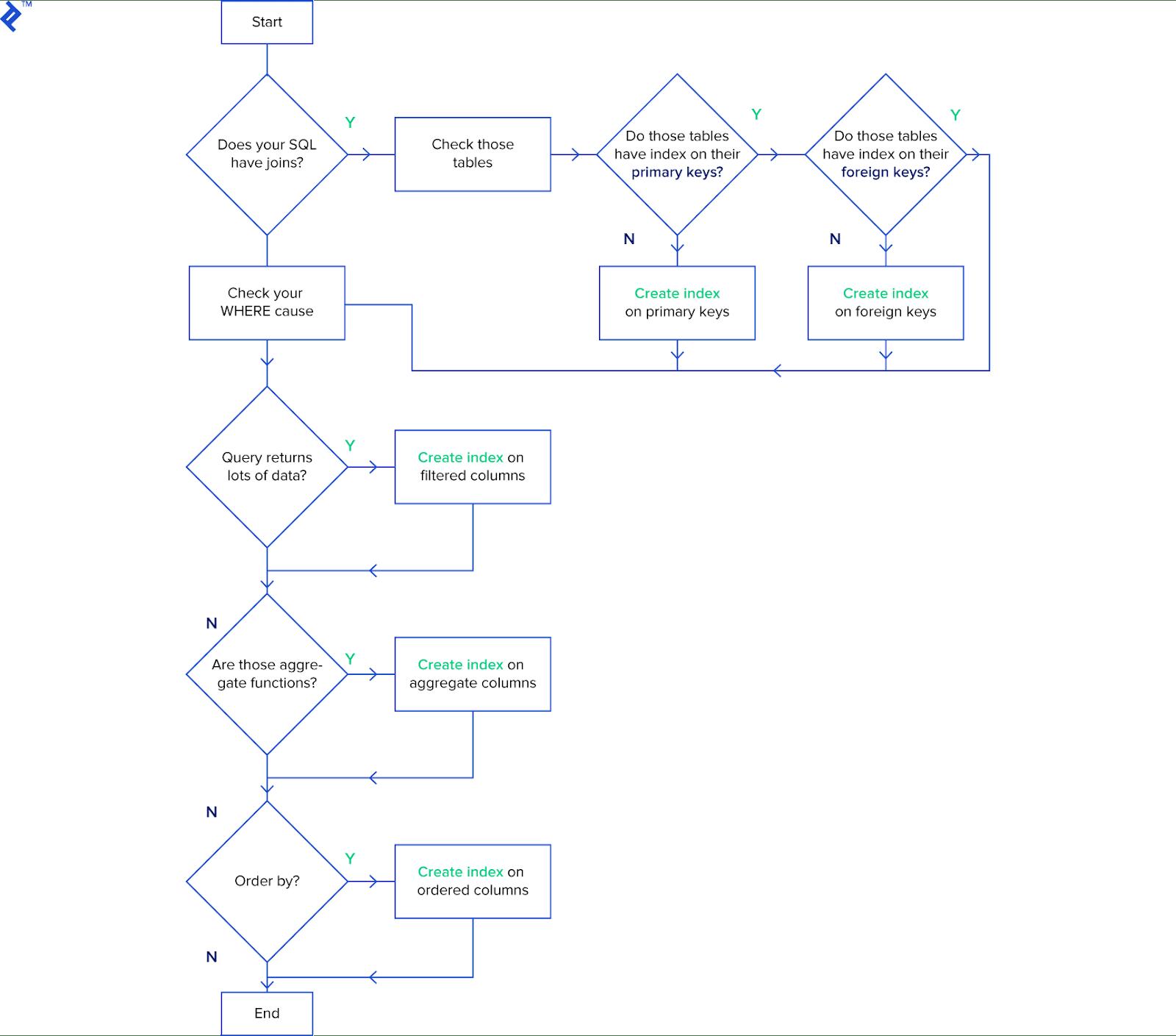 query structure checklist