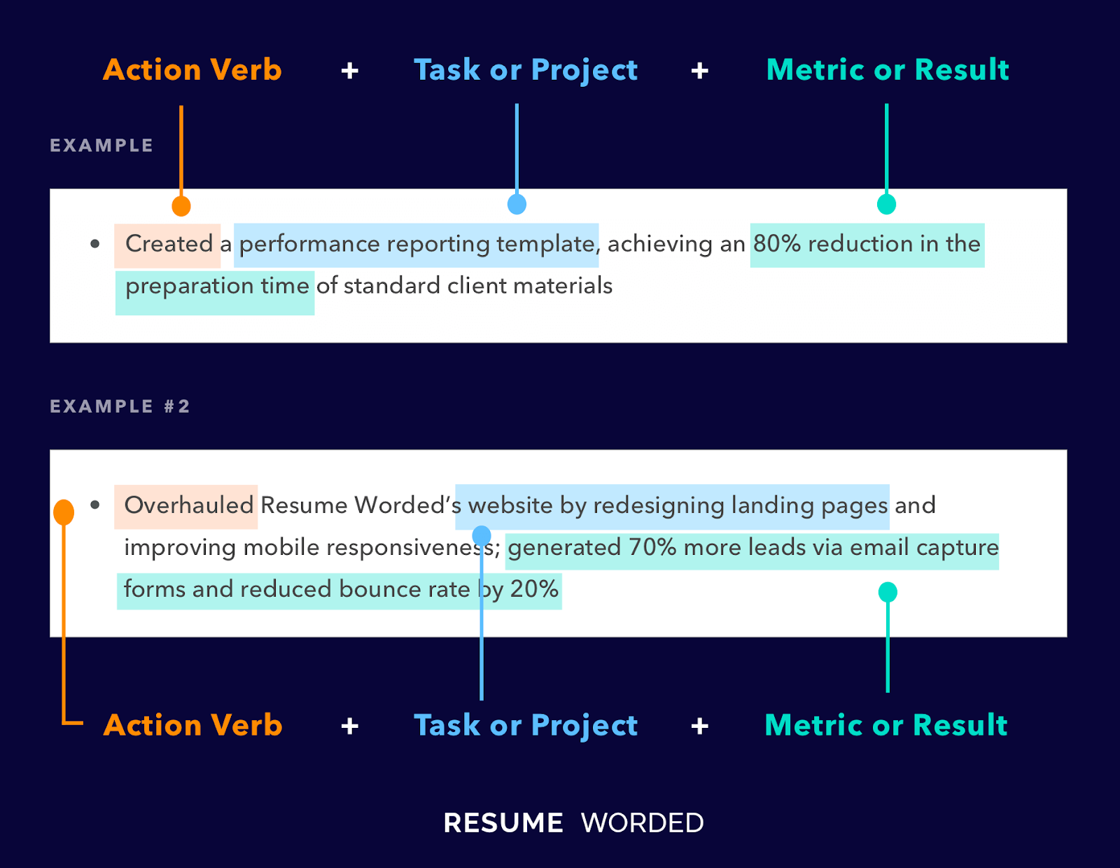 Here's how to structure your resume bullet points in your volunteer work section