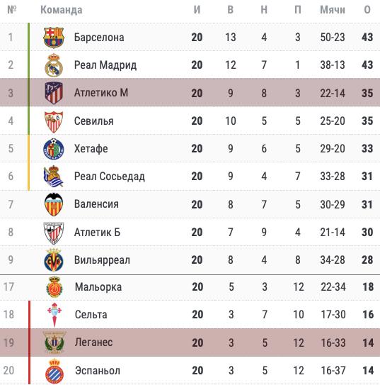 Положение Атлетико и Леганеса в турнирной таблице чемпионата Испании на 25.01.2020