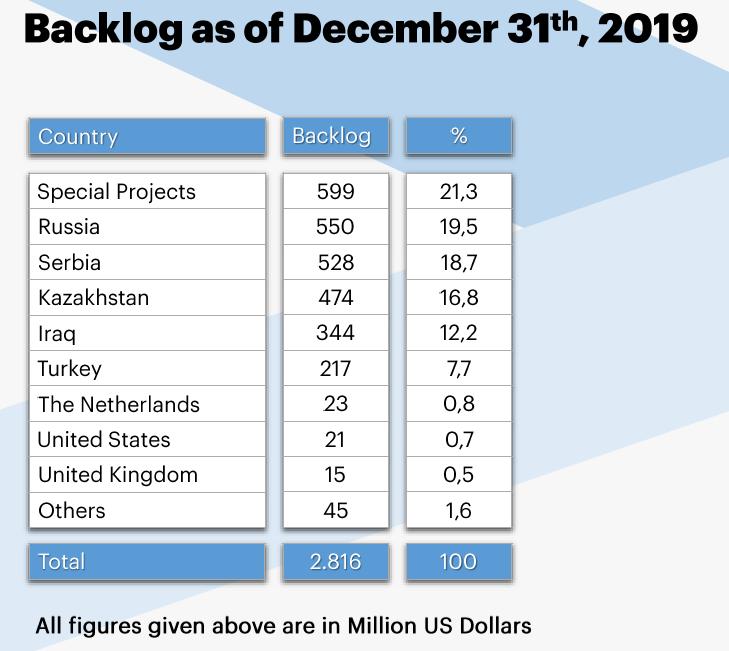 Backlog as of December 31, 2019