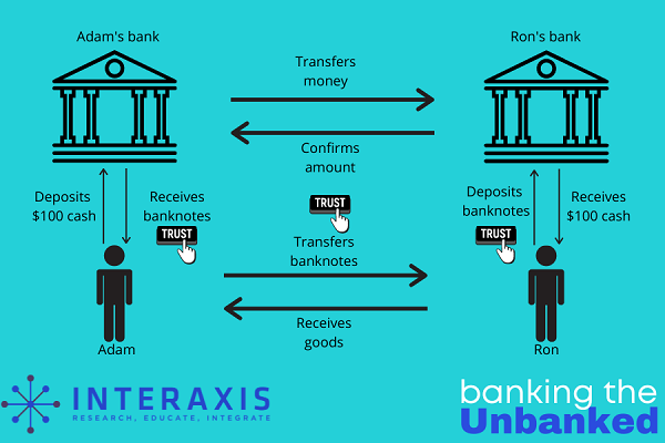Trust in the banking system