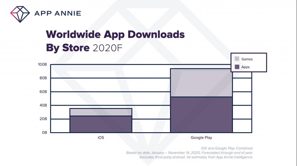 Worldwide app downloads by Store
