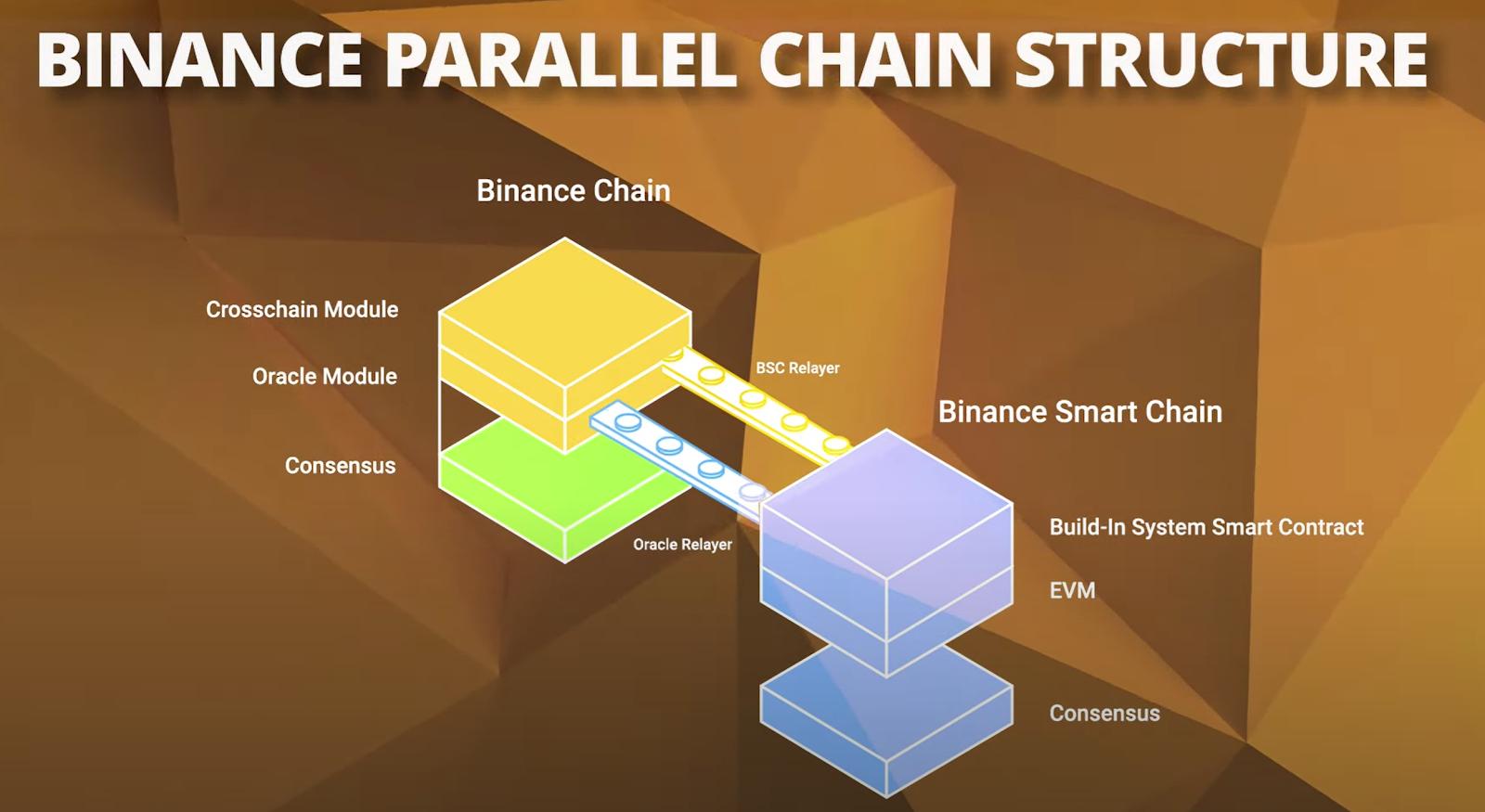 Binance paralel zincir yapısı