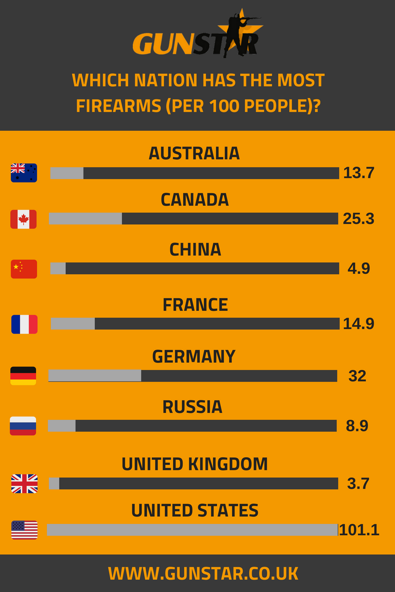 firearms per 100 people infographic