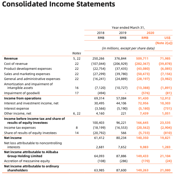 Alibaba Stock Consolidated Income Statement FY2020