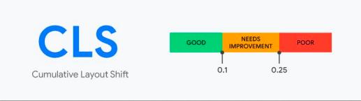 Recomendações sobre Core Web Vitals na métrica CLS, representada através de uma gráfico de barras