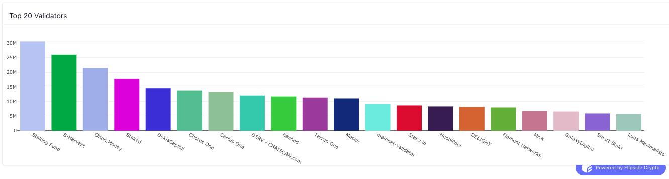 Terra data - top validators