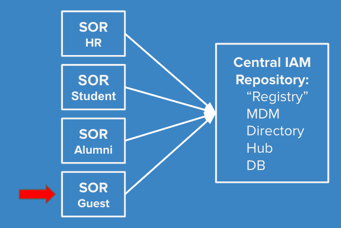 """Graphic of Systems of Record including """"Guest"""" System of Record Feeing IAM DB"""