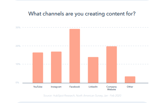 reporte-global-marketing-2020-hubspot-plataformas-marketing-de-contenidos