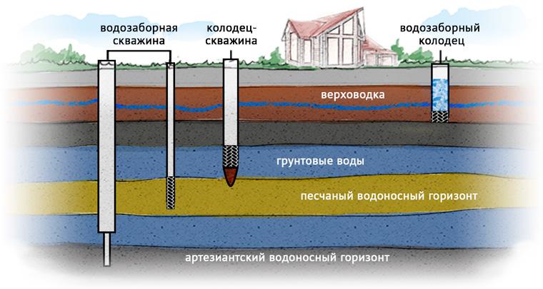 Откуда берется железо в артезианской воде