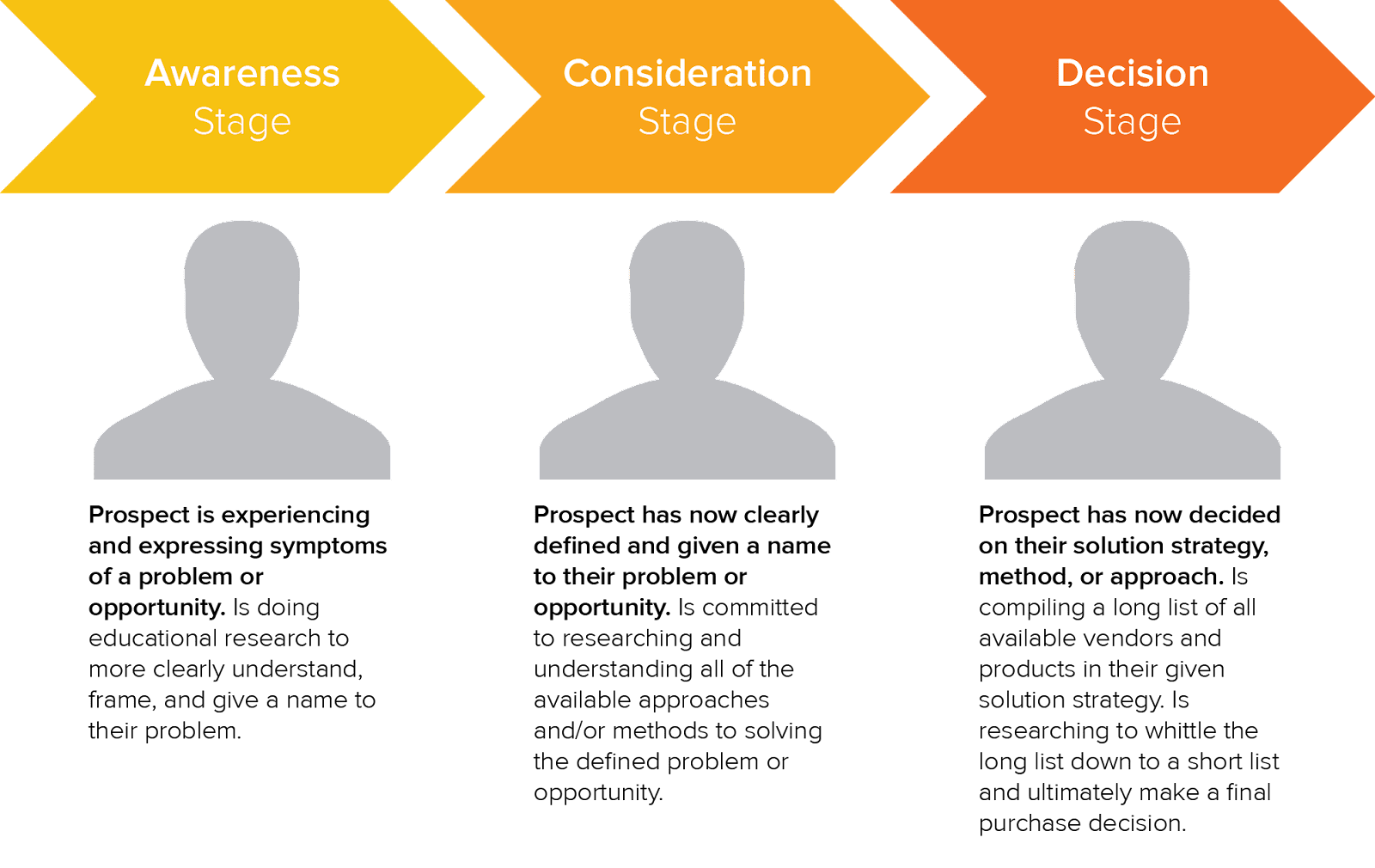 What Is the Buyer's Journey?
