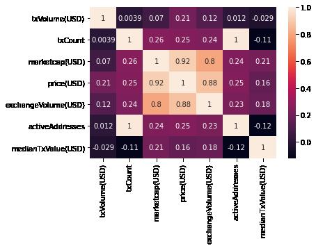 A seaborn heatmap