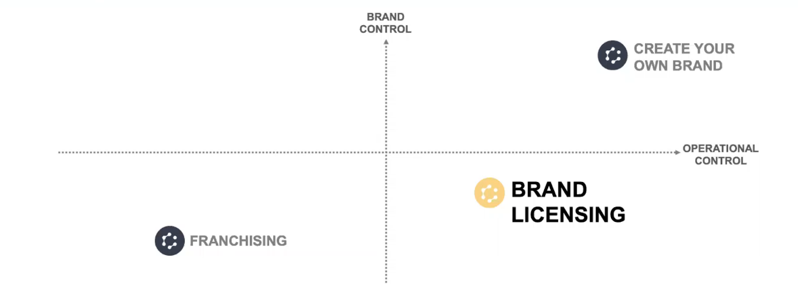 Brand franchising vs licensing