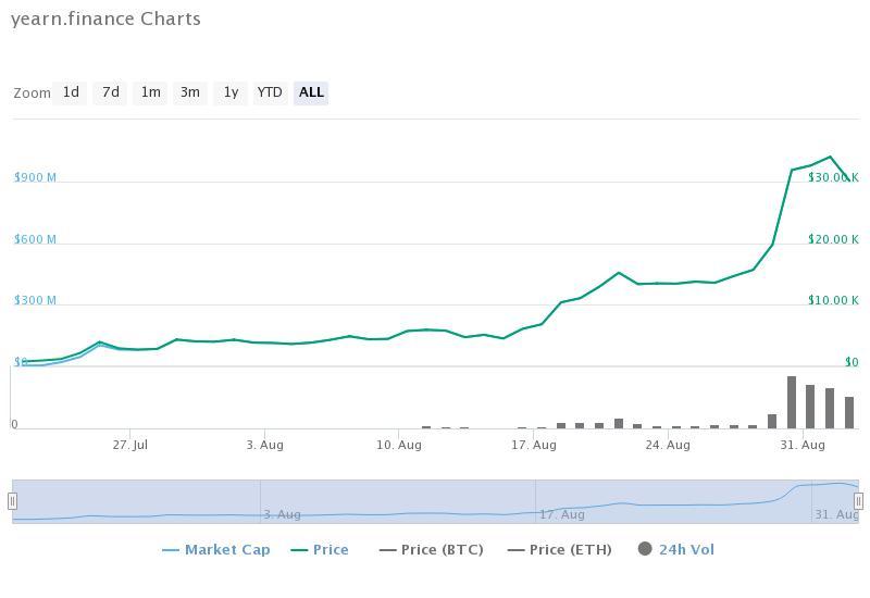 Yearn.finance historical data (CoinMarketCap)