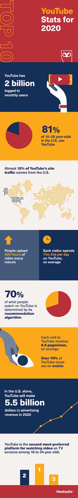 10 thống kê hàng đầu của YouTube cho năm 2020