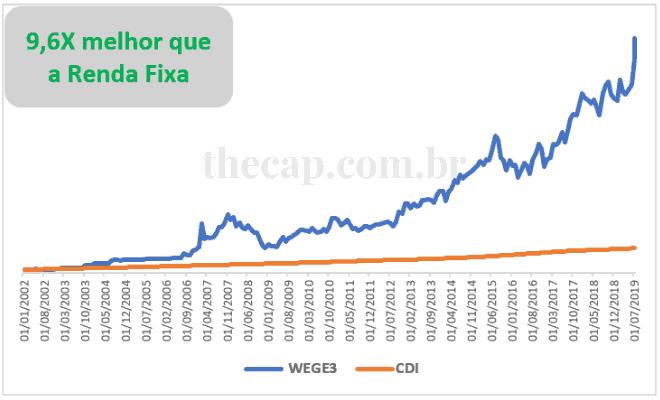Gráfico da rentabilidade das ações da WEG vs CDI