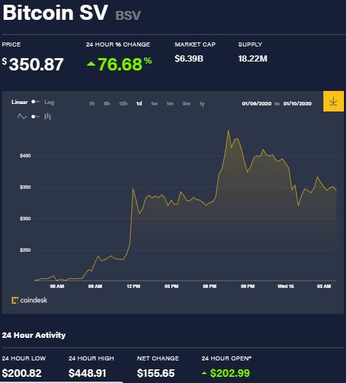 Gráfica de precios de Bitcoin SV durante esta semana.