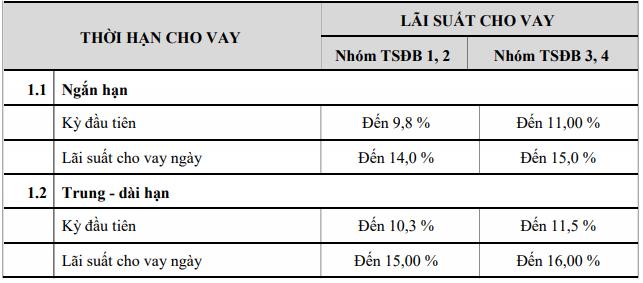 Lãi suất ACB