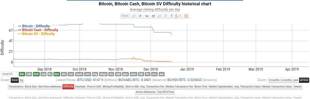 https://248qms3nhmvl15d4ne1i4pxl-wpengine.netdna-ssl.com/wp-content/uploads/2018/12/Bitcoin_difficulty_adjustment_comparison.jpg
