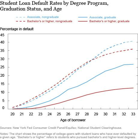 Student loan default 2