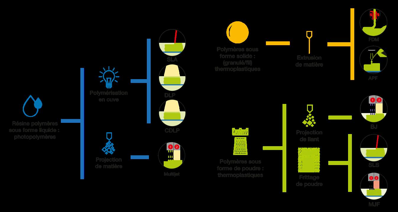 schéma des procédés de fabrication des matériaux polymères